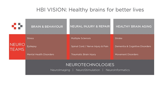 hbi_neuro_teams